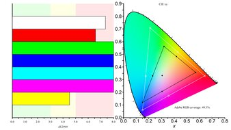 ASUS ZenScreen MB14AC Color Gamut ARGB Picture