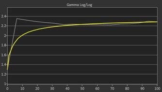 Dell S2722DGM Pre Gamma Curve Picture