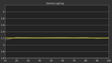Samsung JU6400 Post Gamma Curve Picture