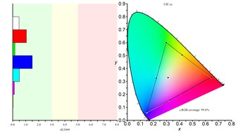 Dell UltraSharp U2520D Color Gamut sRGB Picture