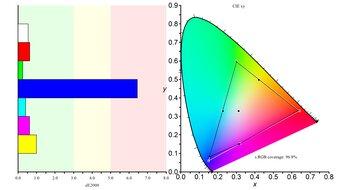 MSI Optix G27C4 Color Gamut sRGB Picture