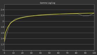 MSI Optix G27C4 Post Gamma Curve Picture