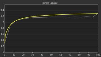 LG 38GL950G-B Pre Gamma Curve Picture