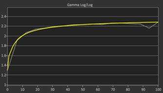 LG UltraFine 4k Post Gamma Curve Picture