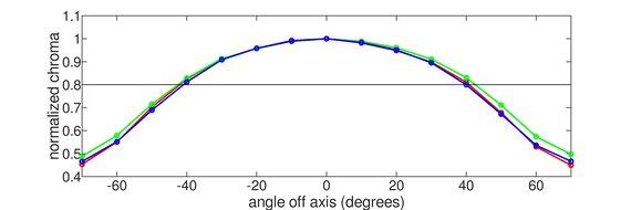 Dell Alienware AW3420DW Horizontal Chroma Graph