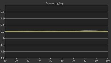 Sony X830C Post Gamma Curve Picture