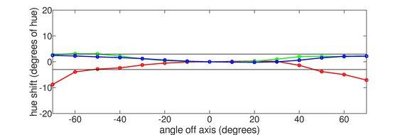 ASUS ProArt PA148CTV Vertical Hue Graph