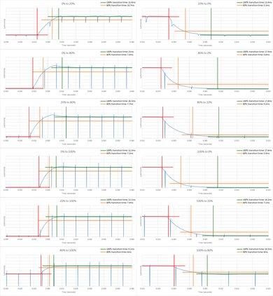 Samsung M5300 Response Time Chart