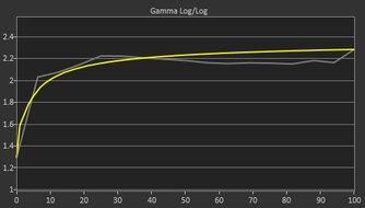 ASUS VG246H Pre Gamma Curve Picture