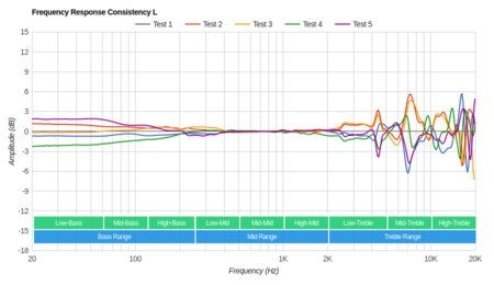 Sennheiser Momentum 2.0/HD1 Over-Ear Consistency L