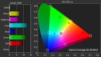Vizio P Series Color Gamut DCI-P3 Picture