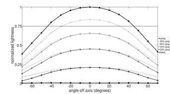 LG 32UL950-W Horizontal Lightness Graph