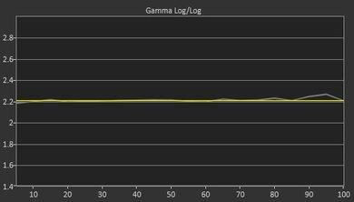 Samsung Q7F Post Gamma Curve Picture