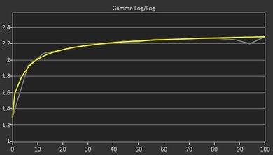 Samsung CHG70 Post Gamma Curve Picture