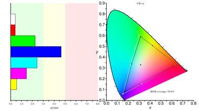 ASUS ROG Swift PG279QZ Color Gamut sRGB Picture