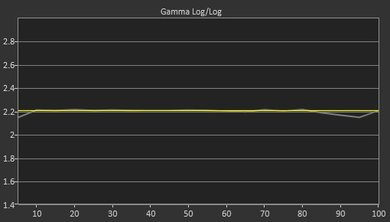 LG UJ6300 Post Gamma Curve Picture