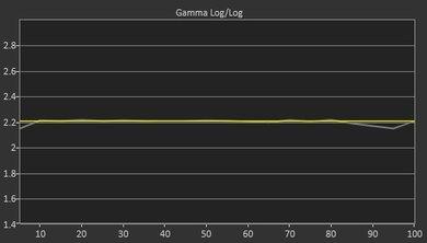 LG UJ6300 Post Gamma Curve Picture