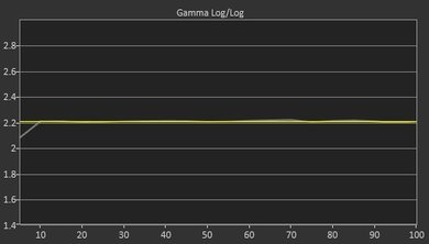 LG SJ9500 Post Gamma Curve Picture