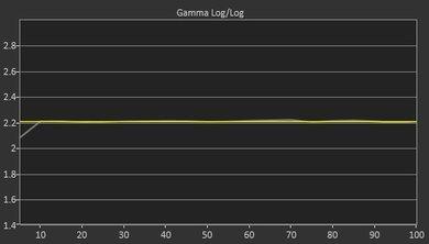 LG SJ9500 Post Gamma Curve Picture