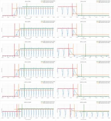 Samsung Q6FN Response Time Chart