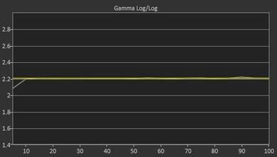LG SK9000 Post Gamma Curve Picture