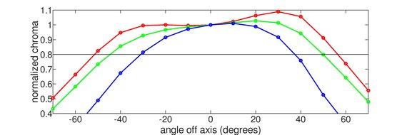 Samsung UE590 Horizontal Chroma Graph