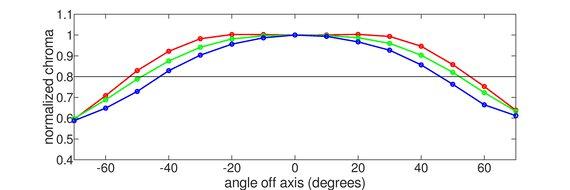Dell S2722DGM Horizontal Chroma Graph