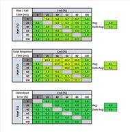 Acer Nitro XV272U KVbmiiprzx Response Time Table