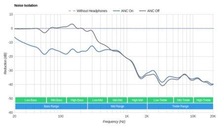 Panasonic RP-HC800 Noise Isolation