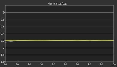 Samsung JS9000 Post Gamma Curve Picture