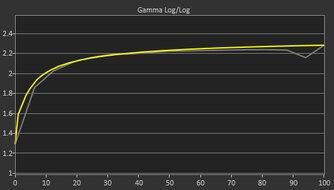 Dell UltraSharp U4021QW Pre Gamma Curve Picture
