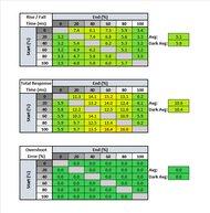 ASUS ROG Strix XG17AHPE Response Time Table