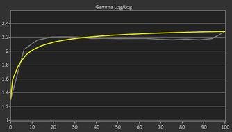 ASUS TUF Gaming VG259QM Pre Gamma Curve Picture