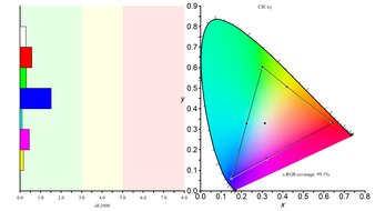LG 32GN600-B Color Gamut sRGB Picture