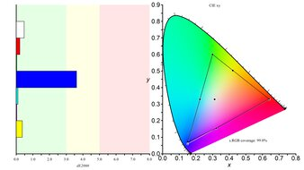 LG 34GN850-B Color Gamut sRGB Picture