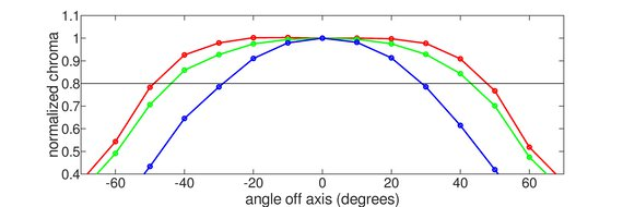 ASUS VG245H Horizontal Chroma Graph