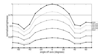 ASUS VG246H Vertical Lightness Graph