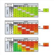 Lenovo Q27q-10 Response Time Table