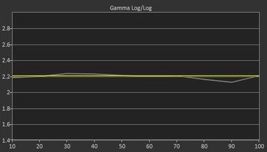 Sony X950G Pre Gamma Curve Picture