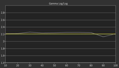 Sony X800G Pre Gamma Curve Picture