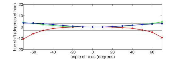 LG 49WL95C-W Horizontal Hue Graph