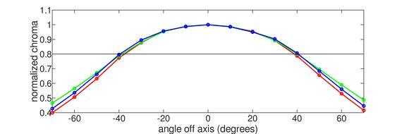 Gigabyte M32Q Horizontal Chroma Graph