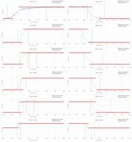 Vizio D Series 1080p 2016 Response Time Chart