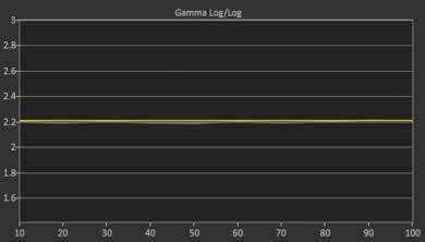 Sony A9F OLED Post Gamma Curve Picture