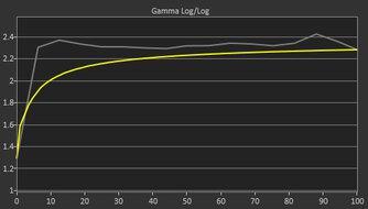 Nixeus EDG 34 Pre Gamma Curve Picture