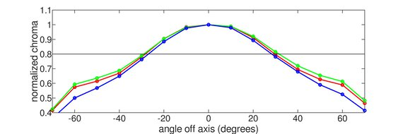 ASUS ROG Swift 360Hz PG259QN Vertical Chroma Graph