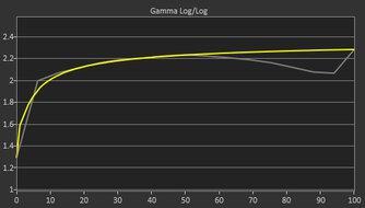 Samsung Odyssey G5 LC34G55T Pre Gamma Curve Picture