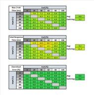MSI Oculux NXG253R Response Time Table