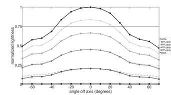 Dell U3219Q Vertical Lightness Graph