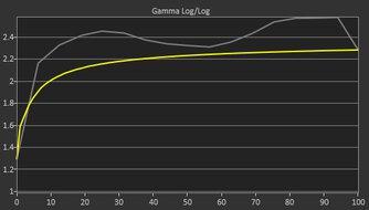 Dell S2721QS Pre Gamma Curve Picture